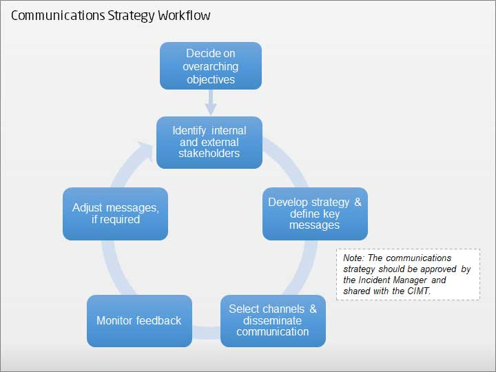 Crisis Communications Strategy Flow